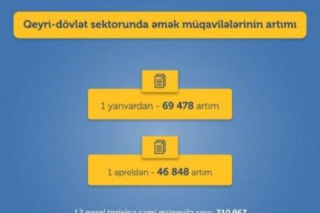 Əmək müqavilələrinin sayında 46 min 848 artım qeydə alınıb